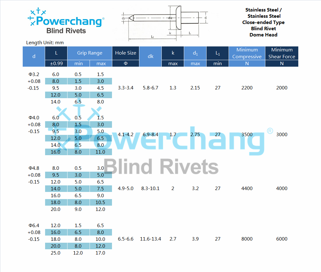 Foshan City Guangqingchang Metal Plastic Co.,Ltd is a fastener manufacturer from Guangdong province China, especially in blind rivets, screws and hardware lathe pieces, with the cetification of ISO 9001 and IATF16949.